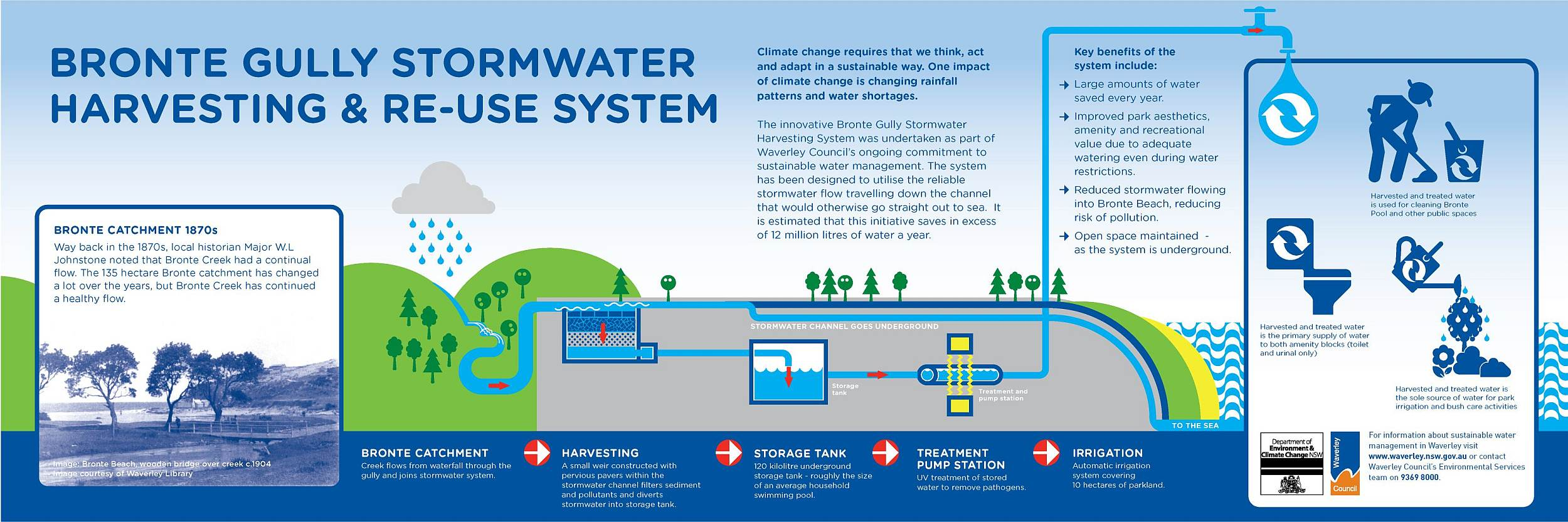 Bronte_stormwater_flow_diagram bronte gully stormwater harvesting & re use waverley council
