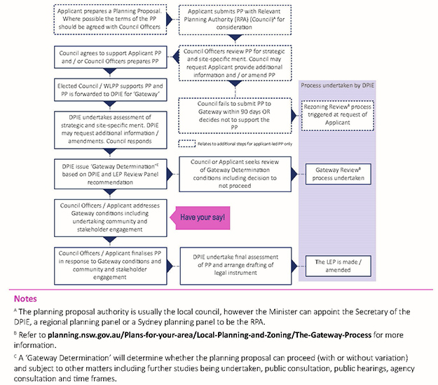 The planning proposal process