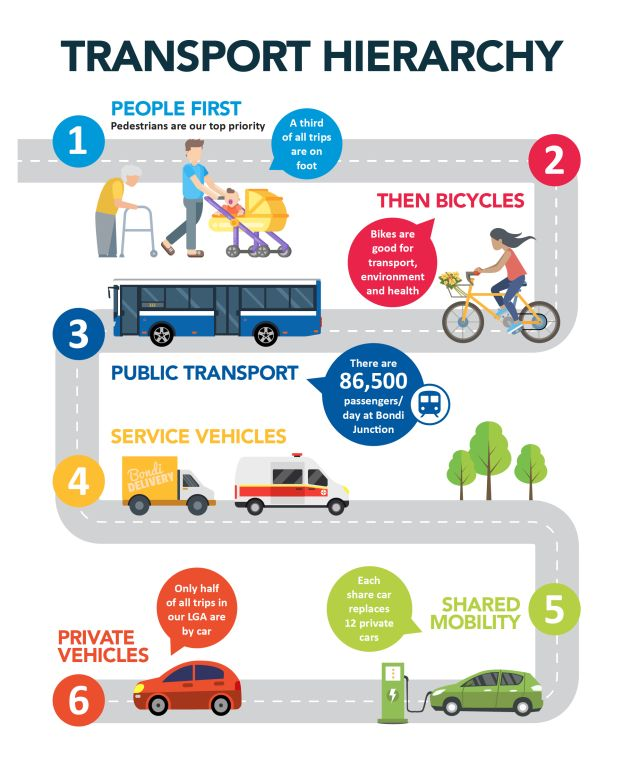 Sustainable transport - Waverley Council