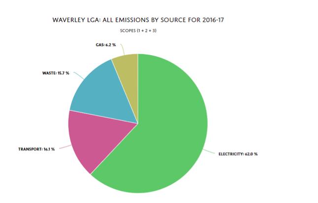 Energy Emissions chart